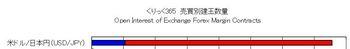 くりっく365為替売買動向2月3日
